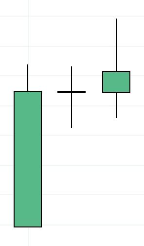 Comment lire un graphique en Chandelier ?