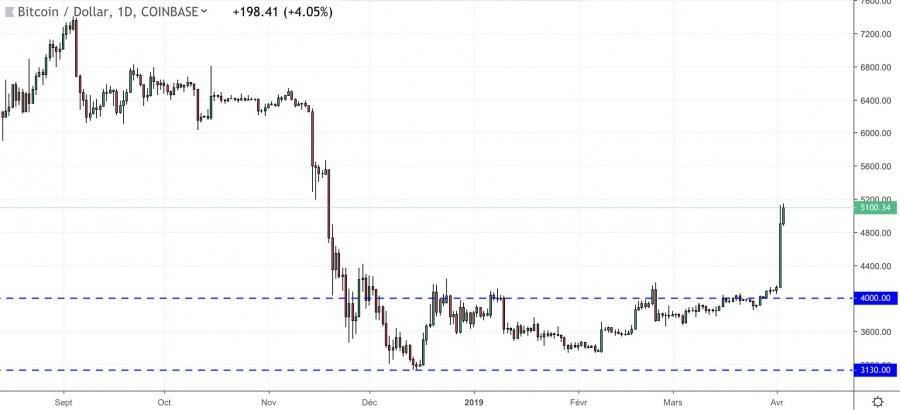 Une progression de 25% du Bitcoin