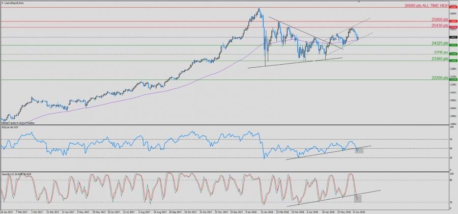 Dow Jones : La tendance haussière est menacée