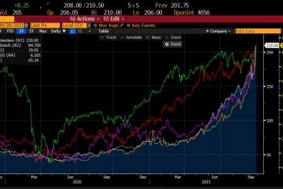 Hausse des cours du Pétrole Brent (OIL), du Gaz naturel (NATGAS), du CO2 (EMISS) et du Charbon.Source : Bloomberg