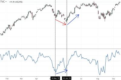 Les prix s'essoufflent et ils repartent à la hausse suite à cette divergence