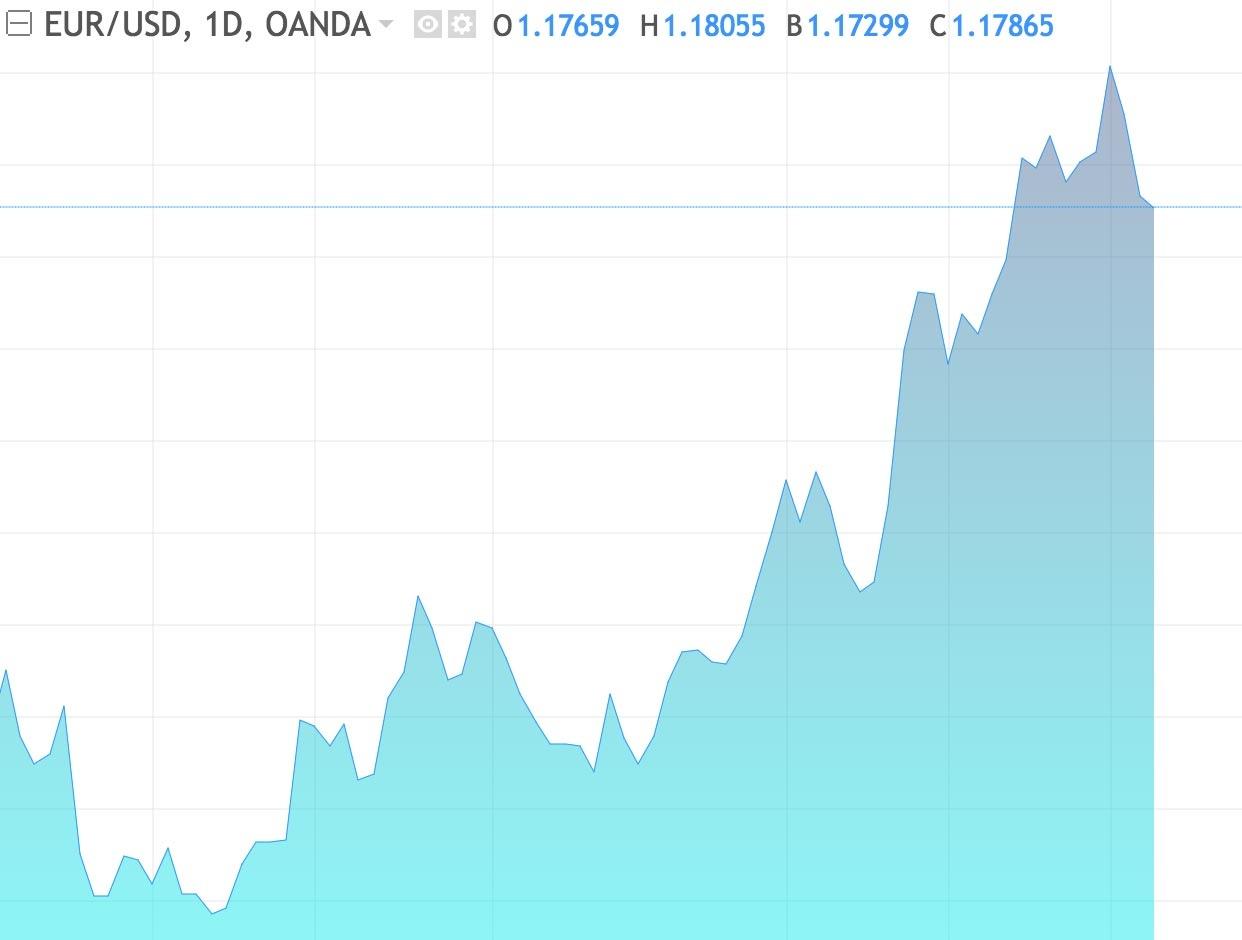 Différents types de graphiques sur l'EUR/USD