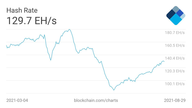 Le hash rate du Bitcoin a retrouvé ses niveaux d'avril 2021 malgré la répression chinoise. Source : Blockchain
