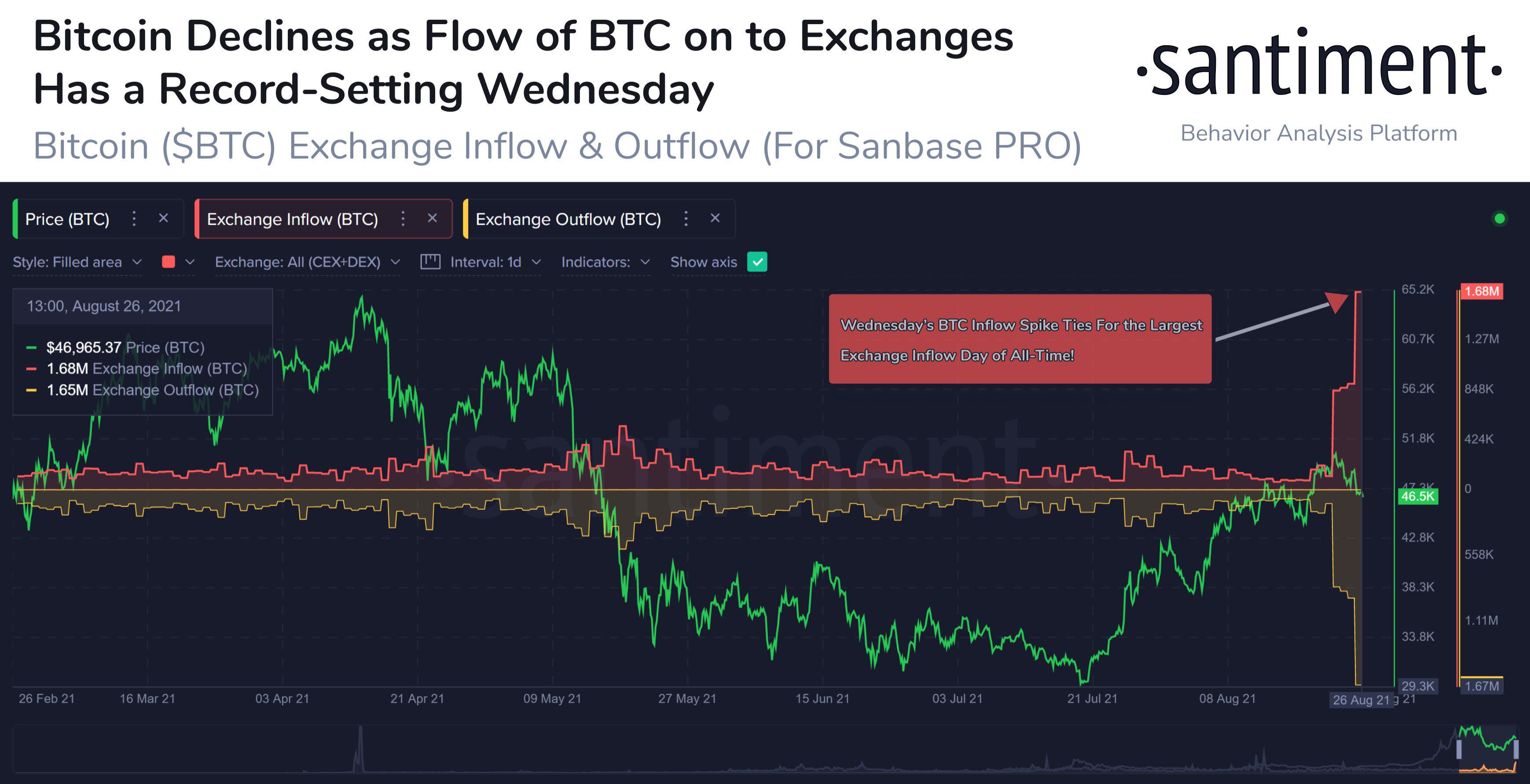 La semaine dernière, le bitcoin a enregistré sa plus grande journée d'afflux d'échanges depuis le 19 juin 2019, ce qui pourrait accroître la volatilité dans les prochains jours. Source : Santiment
