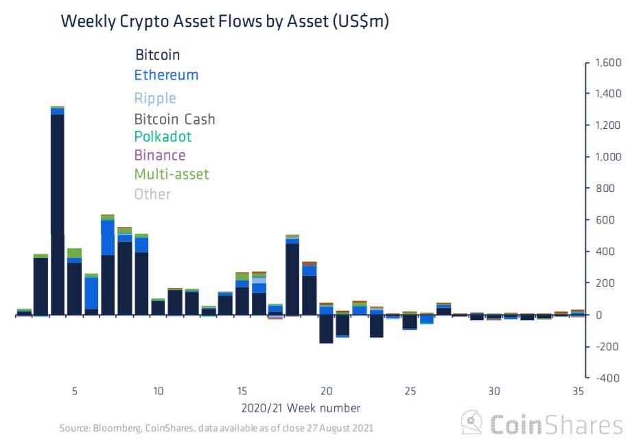 Les fonds de crypto-monnaies ont connu leur deuxième semaine d'afflux, ce qui peut indiquer une amélioration du sentiment des investisseurs. Source : CoinShares.