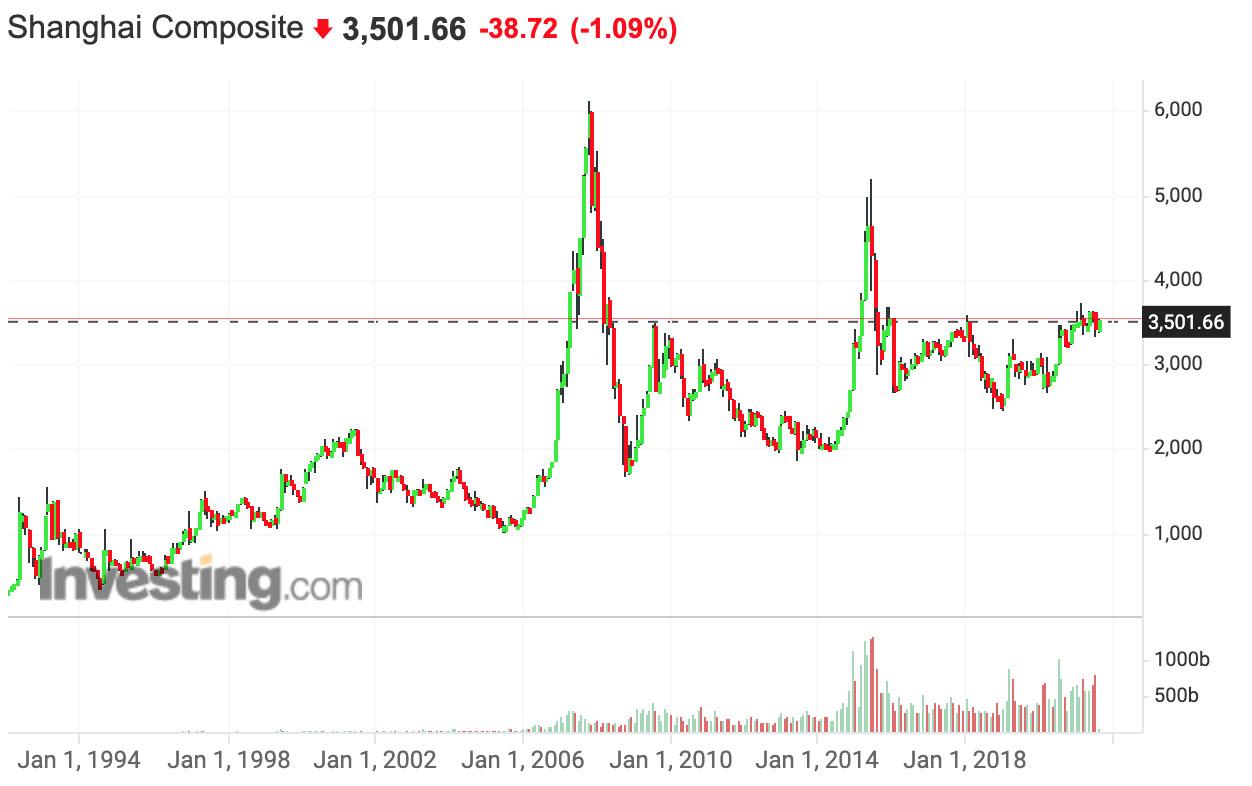 Illustration du marché d'actions chinoises sur long le terme